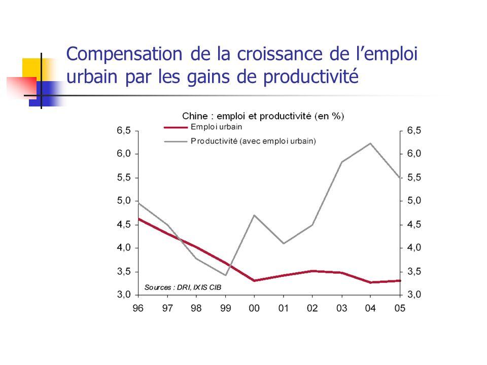 Compensation de la croissance de lemploi urbain par les gains de productivité