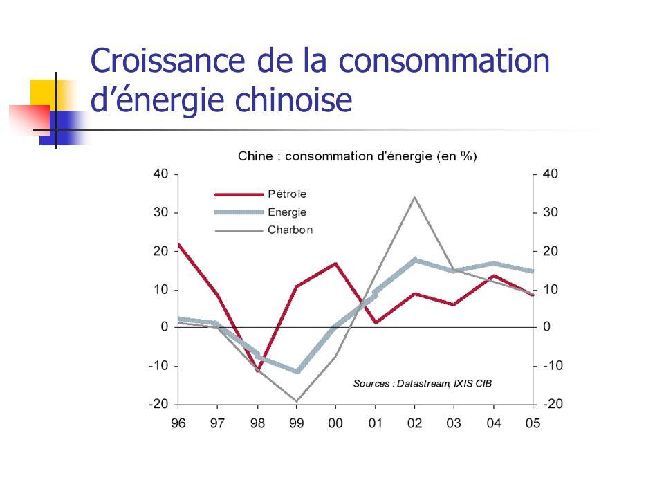 Croissance de la consommation dénergie chinoise