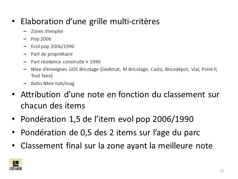 Elaboration dune grille multi-critères – Zones demploi – Pop 2006 – Evol pop 2006/1990 – Part de propriétaire – Part résidence construite > 1990 – Nbr