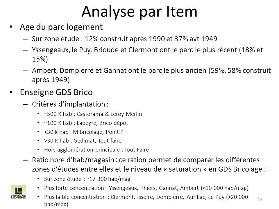 Analyse par Item Age du parc logement – Sur zone étude : 12% construit après 1990 et 37% avt 1949 – Yssengeaux, le Puy, Brioude et Clermont ont le par