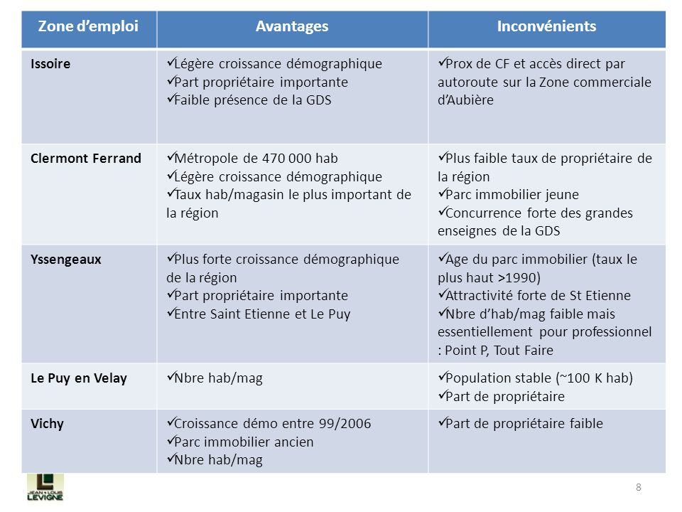 8 Zone demploiAvantagesInconvénients Issoire Légère croissance démographique Part propriétaire importante Faible présence de la GDS Prox de CF et accè