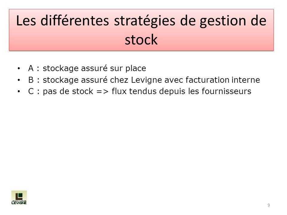 A : stockage assuré sur place B : stockage assuré chez Levigne avec facturation interne C : pas de stock => flux tendus depuis les fournisseurs 9 Les
