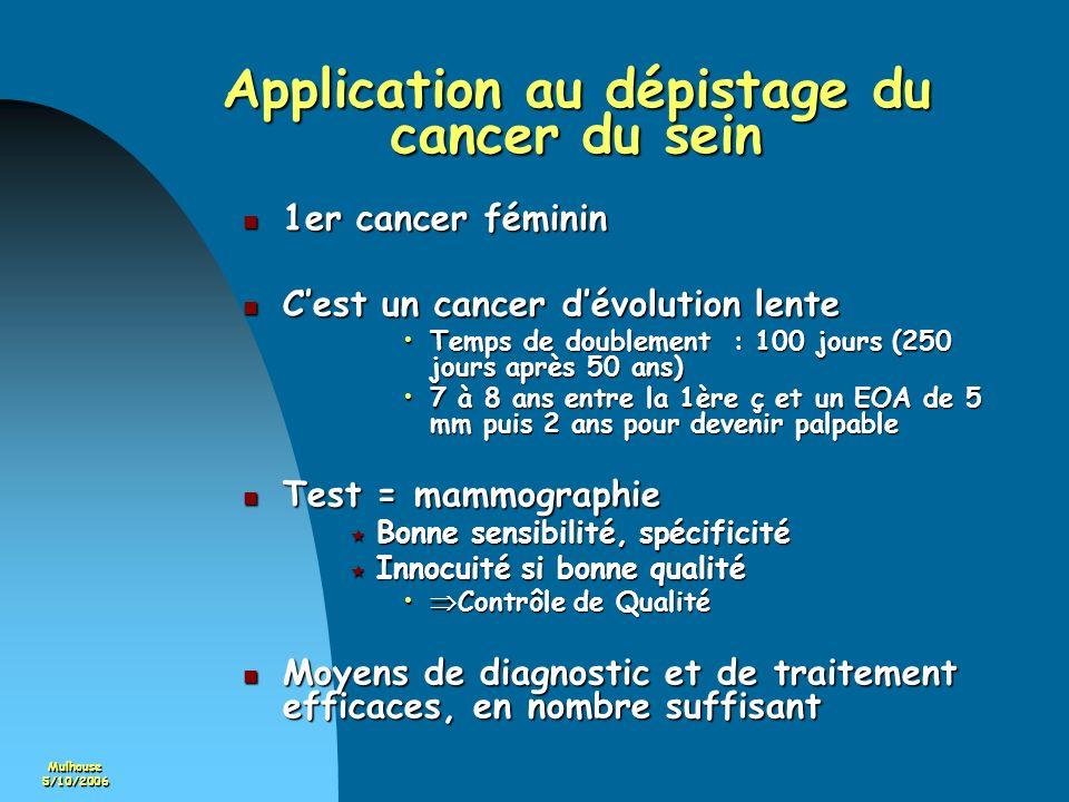 Mulhouse5/10/2006 Application au dépistage du cancer du sein 1er cancer féminin 1er cancer féminin Cest un cancer dévolution lente Cest un cancer dévo