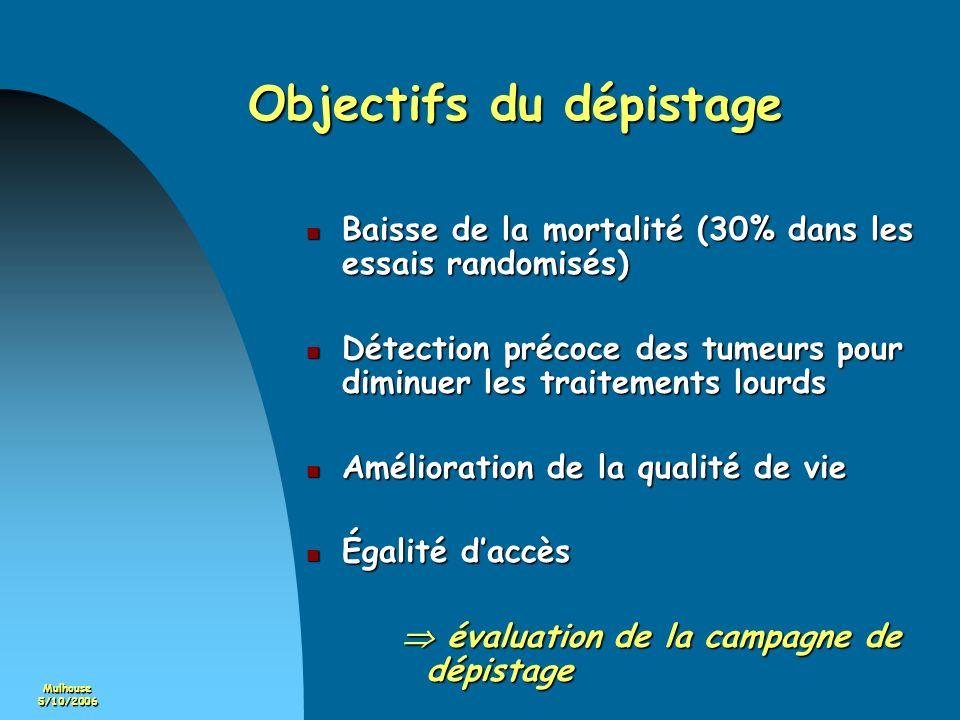 Mulhouse5/10/2006 Objectifs du dépistage Baisse de la mortalité (30% dans les essais randomisés) Baisse de la mortalité (30% dans les essais randomisé