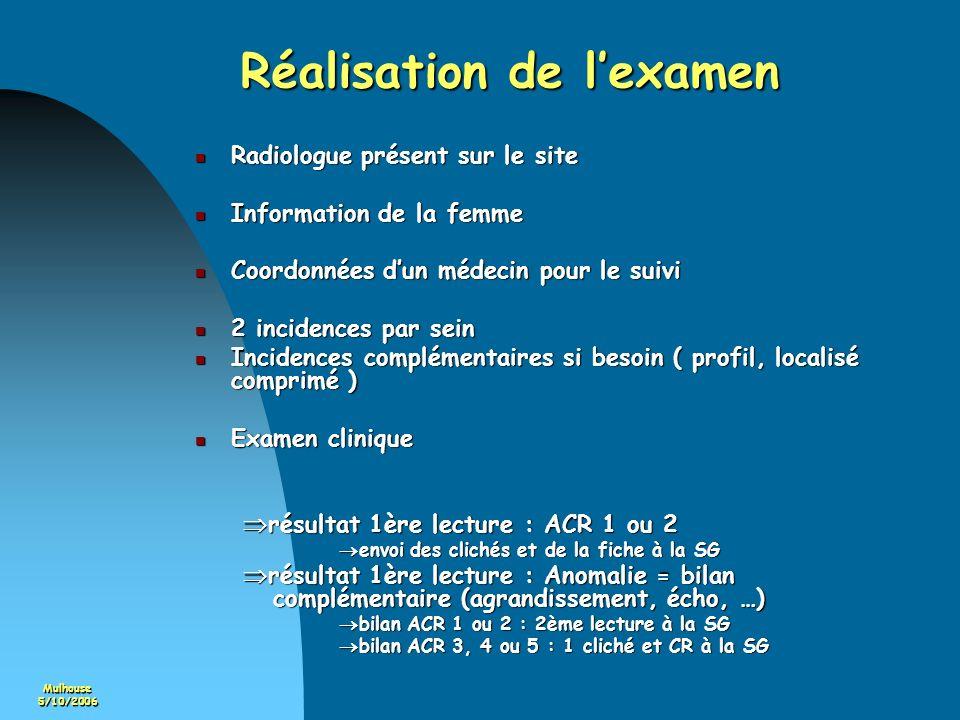 Mulhouse5/10/2006 Réalisation de lexamen Radiologue présent sur le site Radiologue présent sur le site Information de la femme Information de la femme