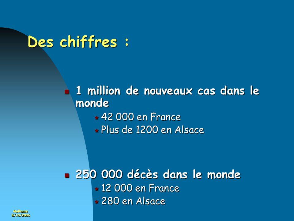 Mulhouse5/10/2006 Incidence du cancer du sein Estimation en 2004 à partir des données des registres des cancers Nombre : 42000 nouveaux cas Nombre : 42000 nouveaux cas Variation importante avec lâge : 2/3 des cancers surviennent après 50 ans.