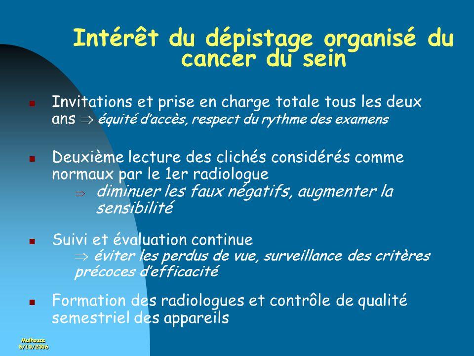 Mulhouse5/10/2006 Intérêt du dépistage organisé du cancer du sein Invitations et prise en charge totale tous les deux ans équité daccès, respect du ry