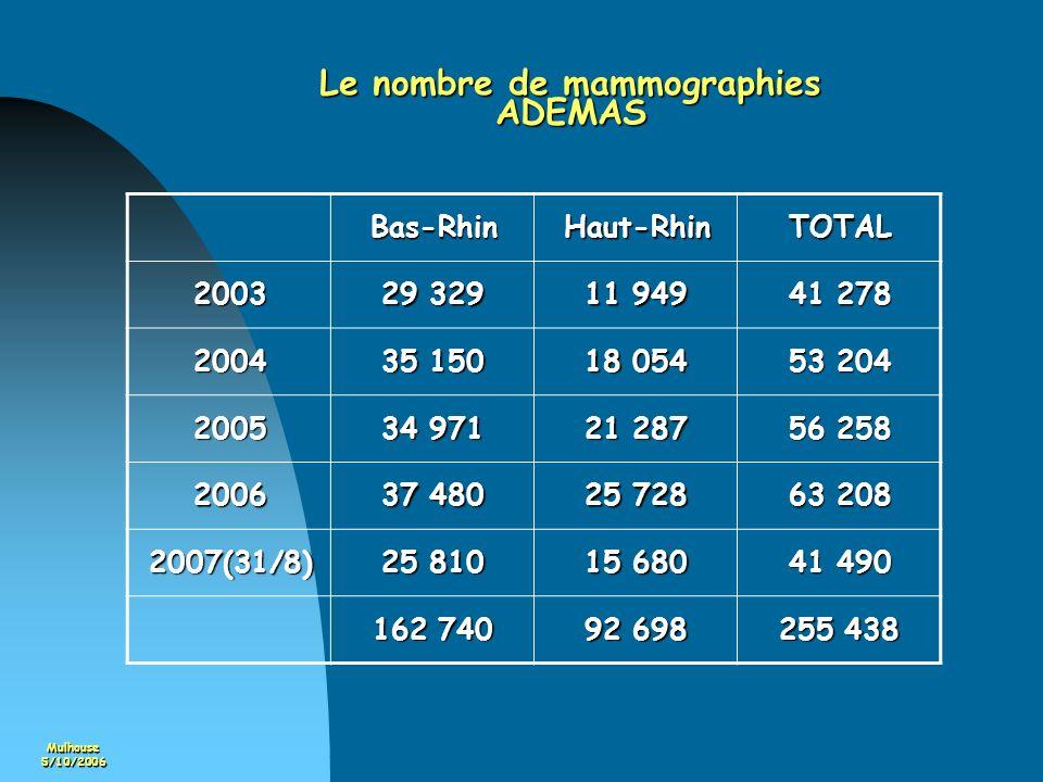 Mulhouse5/10/2006 Le nombre de mammographies ADEMAS Bas-RhinHaut-RhinTOTAL 2003 29 329 11 949 41 278 2004 35 150 18 054 53 204 2005 34 971 21 287 56 2
