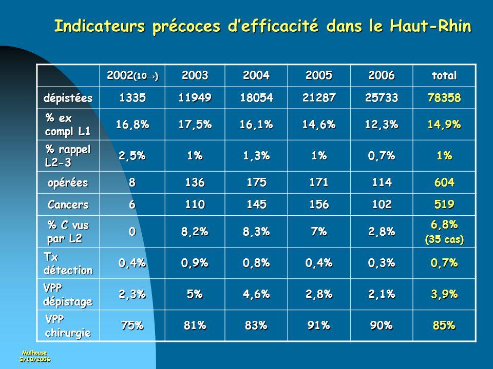 Mulhouse5/10/2006 Indicateurs précoces defficacité dans le Haut-Rhin 2002 (10 ) 2003200420052006total dépistées13351194918054212872573378358 % ex comp