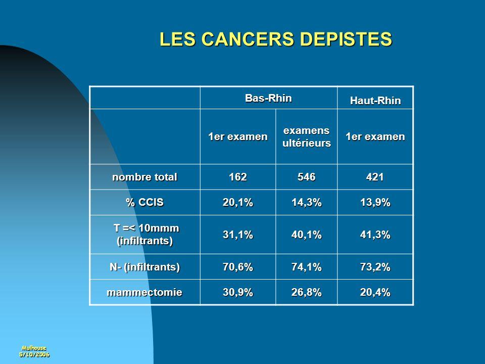 Mulhouse5/10/2006 LES CANCERS DEPISTES Bas-Rhin Haut-Rhin 1er examen examens ultérieurs 1er examen nombre total 162546421 % CCIS 20,1%14,3%13,9% T =<