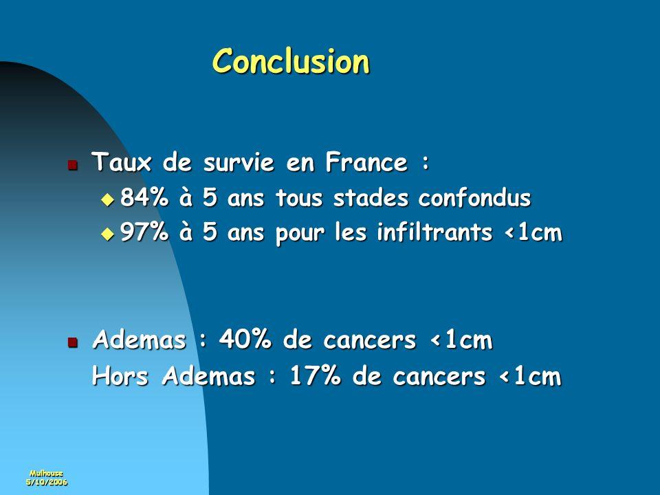Mulhouse5/10/2006 Conclusion Taux de survie en France : Taux de survie en France : 84% à 5 ans tous stades confondus 84% à 5 ans tous stades confondus