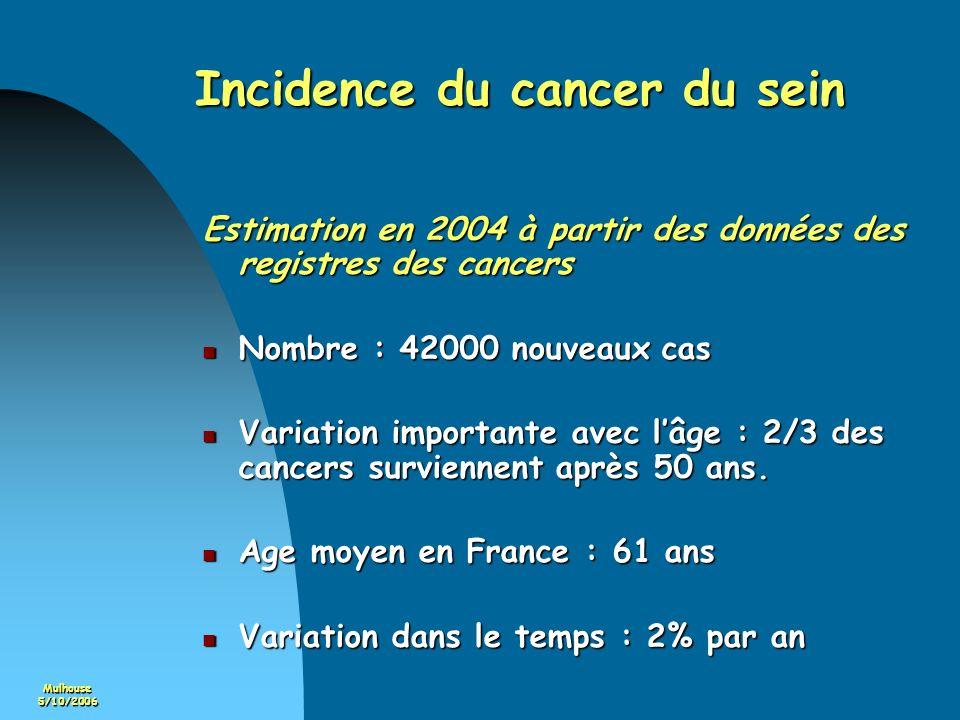 Mulhouse5/10/2006 Incidence du cancer du sein Estimation en 2004 à partir des données des registres des cancers Nombre : 42000 nouveaux cas Nombre : 4