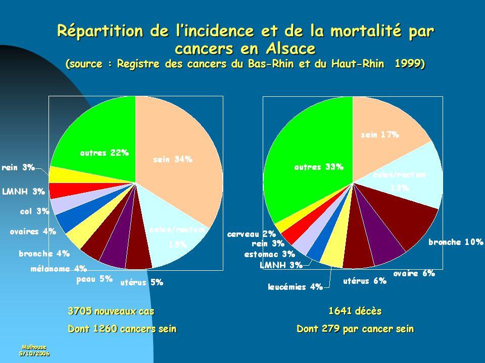 Mulhouse5/10/2006 Répartition de lincidence et de la mortalité par cancers en Alsace (source : Registre des cancers du Bas-Rhin et du Haut-Rhin 1999)