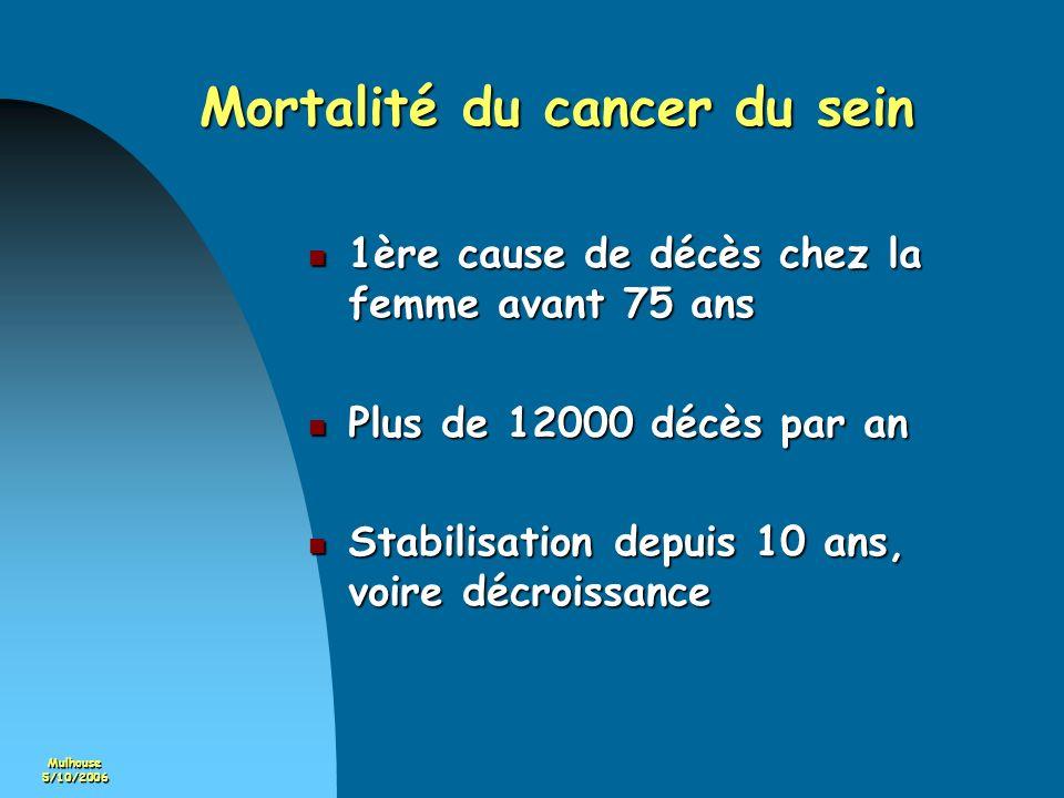 Mulhouse5/10/2006 LES CANCERS DEPISTES Bas-Rhin Haut-Rhin 1er examen examens ultérieurs 1er examen nombre total 162546421 % CCIS 20,1%14,3%13,9% T =< 10mmm (infiltrants) T =< 10mmm (infiltrants)31,1%40,1%41,3% N- (infiltrants) 70,6%74,1%73,2% mammectomie30,9%26,8%20,4%