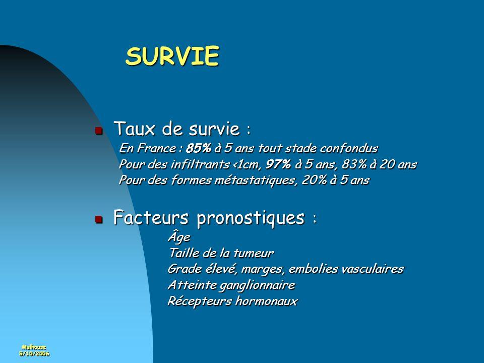 Mulhouse5/10/2006 Conclusion Taux de survie en France : Taux de survie en France : 84% à 5 ans tous stades confondus 84% à 5 ans tous stades confondus 97% à 5 ans pour les infiltrants <1cm 97% à 5 ans pour les infiltrants <1cm Ademas : 40% de cancers <1cm Ademas : 40% de cancers <1cm Hors Ademas : 17% de cancers <1cm