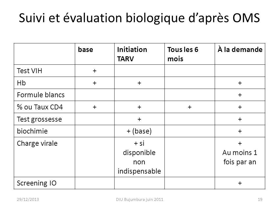 Suivi et évaluation biologique daprès OMS baseInitiation TARV Tous les 6 mois À la demande Test VIH+ Hb+++ Formule blancs+ % ou Taux CD4++++ Test gros