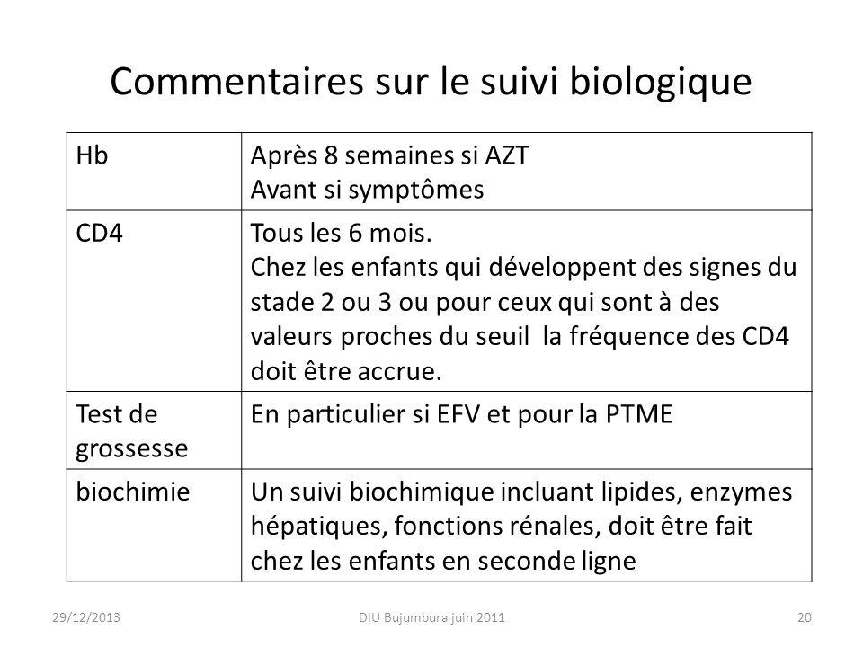 Commentaires sur le suivi biologique HbAprès 8 semaines si AZT Avant si symptômes CD4Tous les 6 mois. Chez les enfants qui développent des signes du s