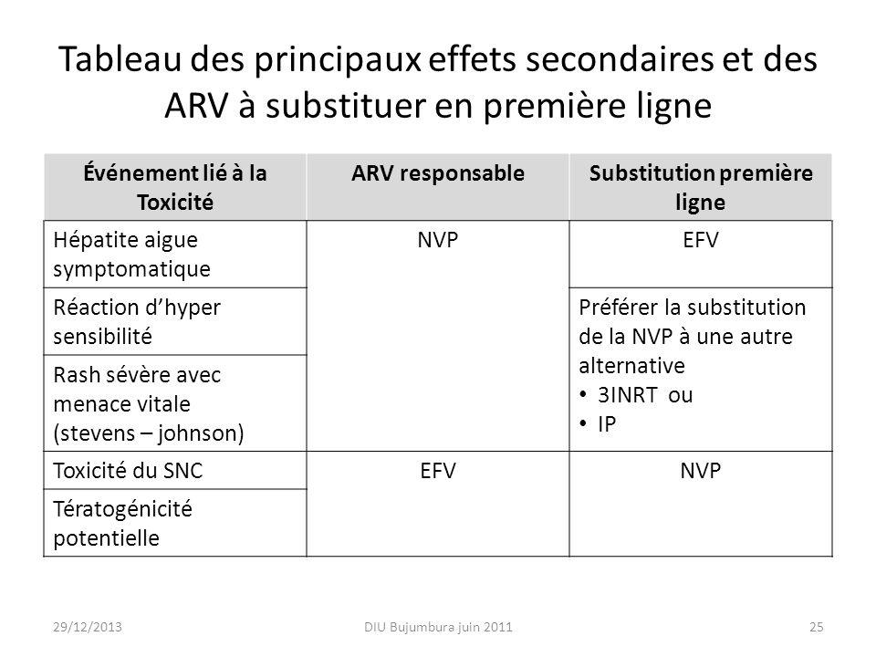 Tableau des principaux effets secondaires et des ARV à substituer en première ligne Événement lié à la Toxicité ARV responsableSubstitution première l