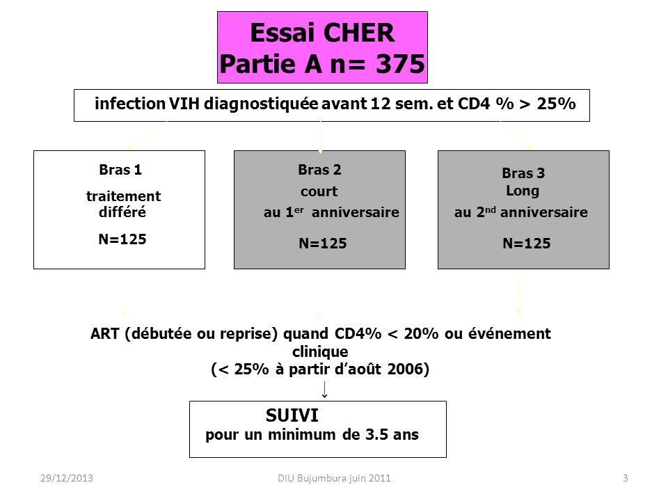 DIU Bujumbura juin 20113 Essai CHER Partie A n= 375 infection VIH diagnostiquée avant 12 sem. et CD4 % > 25% Bras 1 traitement différé N=125 Bras 2 co