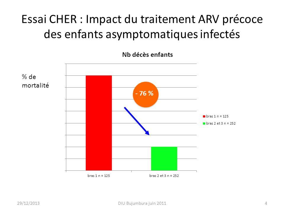 Essai CHER : Impact du traitement ARV précoce des enfants asymptomatiques infectés DIU Bujumbura juin 20114 - 76 % % de mortalité 29/12/2013