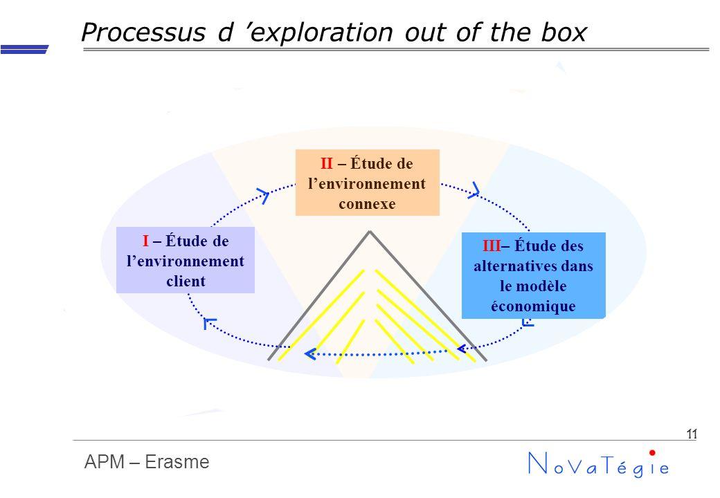 APM – Erasme 11 Processus d exploration out of the box II – Étude de lenvironnement connexe III– Étude des alternatives dans le modèle économique I –