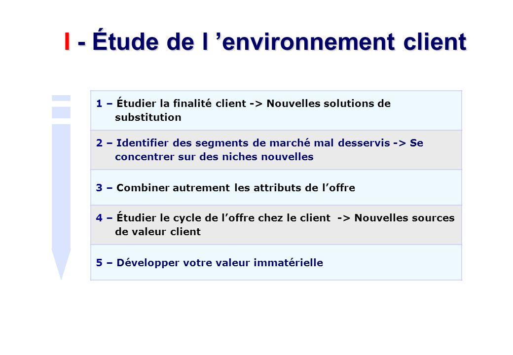 I - Étude de l environnement client 1 – Étudier la finalité client -> Nouvelles solutions de substitution 2 – Identifier des segments de marché mal de