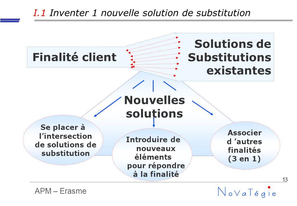 APM – Erasme 13 I.1 Inventer 1 nouvelle solution de substitution Associer d autres finalités (3 en 1) Se placer à lintersection de solutions de substi