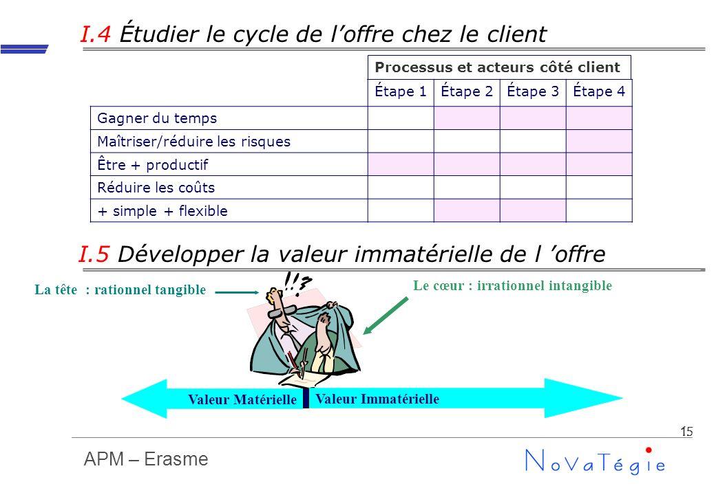 APM – Erasme 15 I.4 Étudier le cycle de loffre chez le client Étape 1Étape 2Étape 3Étape 4 Gagner du temps Maîtriser/réduire les risques Être + produc