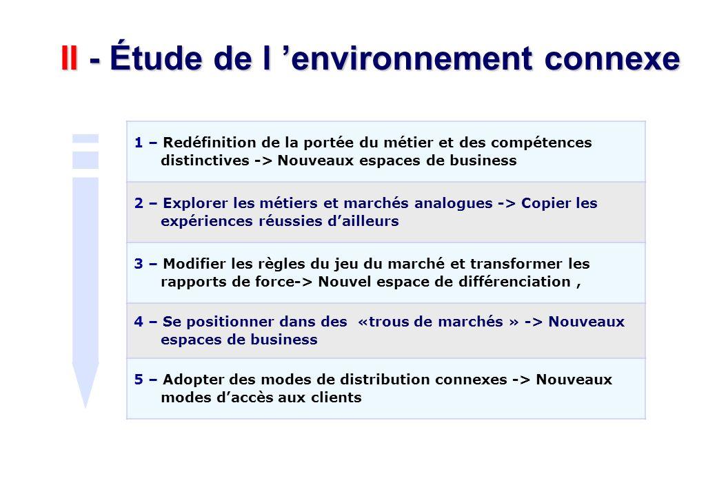II - Étude de l environnement connexe 1 – Redéfinition de la portée du métier et des compétences distinctives -> Nouveaux espaces de business 2 – Expl