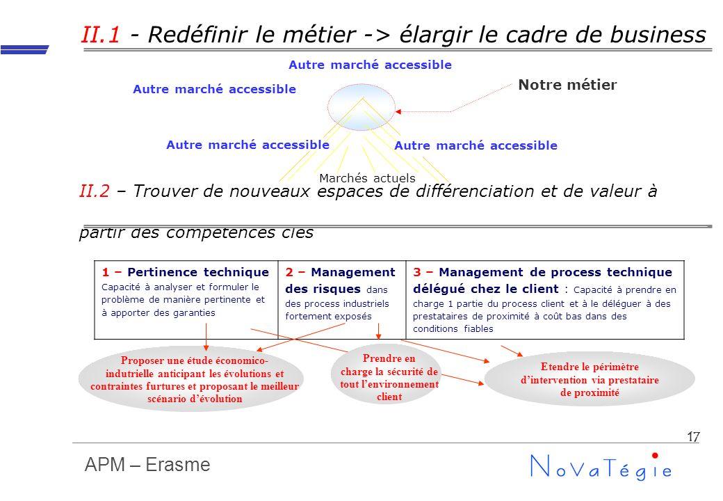 APM – Erasme 17 II.1 - Redéfinir le métier -> élargir le cadre de business Marchés actuels Notre métier Autre marché accessible II.2 – Trouver de nouv