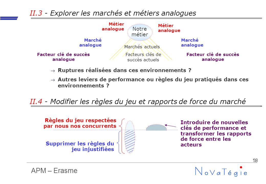 APM – Erasme 18 II.3 - Explorer les marchés et métiers analogues Ruptures réalisées dans ces environnements ? Autres leviers de performance ou règles