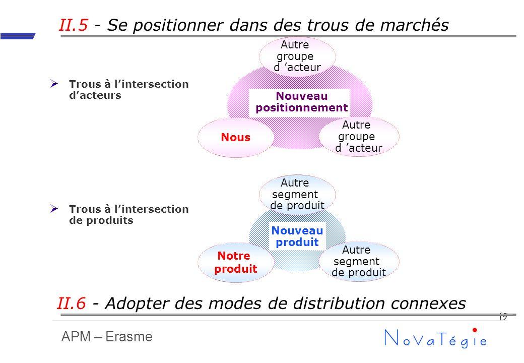 APM – Erasme 19 Nouveau produit Nouveau positionnement II.6 - Adopter des modes de distribution connexes Autre segment de produit Notre produit Autre