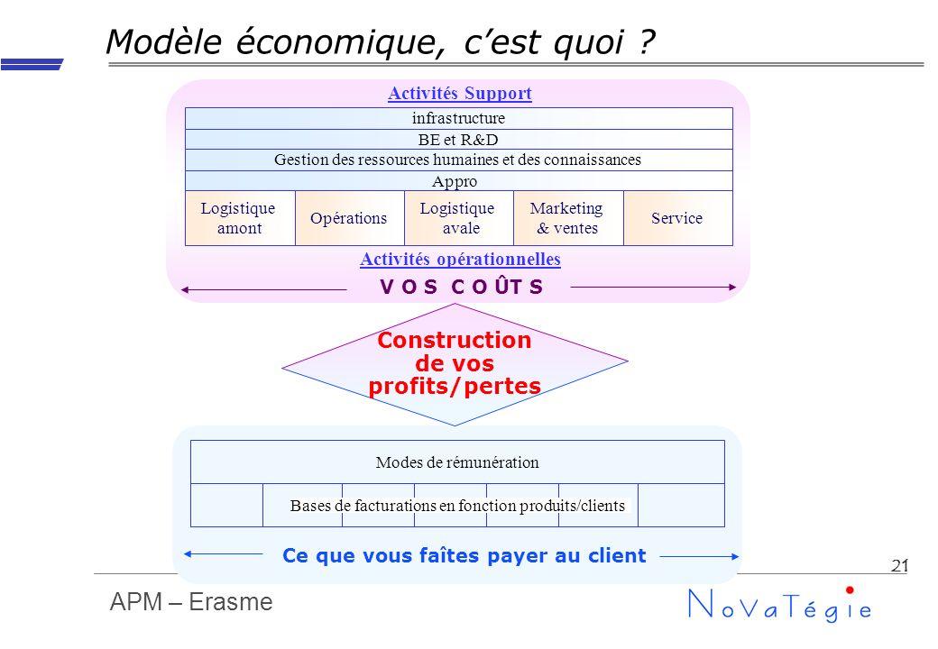 APM – Erasme 21 Modèle économique, cest quoi ? infrastructure BE et R&D Gestion des ressources humaines et des connaissances Appro Logistique amont Op