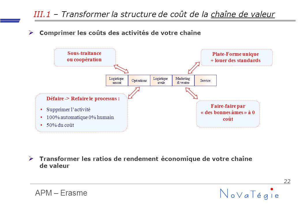 APM – Erasme 22 III.1 – Transformer la structure de coût de la chaîne de valeur Comprimer les coûts des activités de votre chaîne Transformer les rati