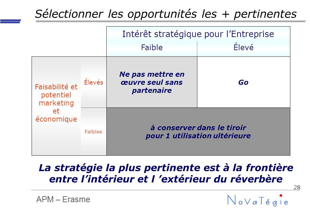 APM – Erasme 28 Sélectionner les opportunités les + pertinentes Faibles Élevés ÉlevéFaible à conserver dans le tiroir pour 1 utilisation ultérieure Go