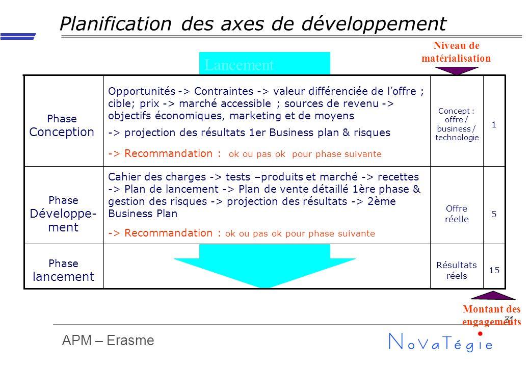 APM – Erasme 31 Phase Conception Lancement Résultats réels Offre réelle Concept : offre / business / technologie 15 Phase lancement 5 Cahier des charg