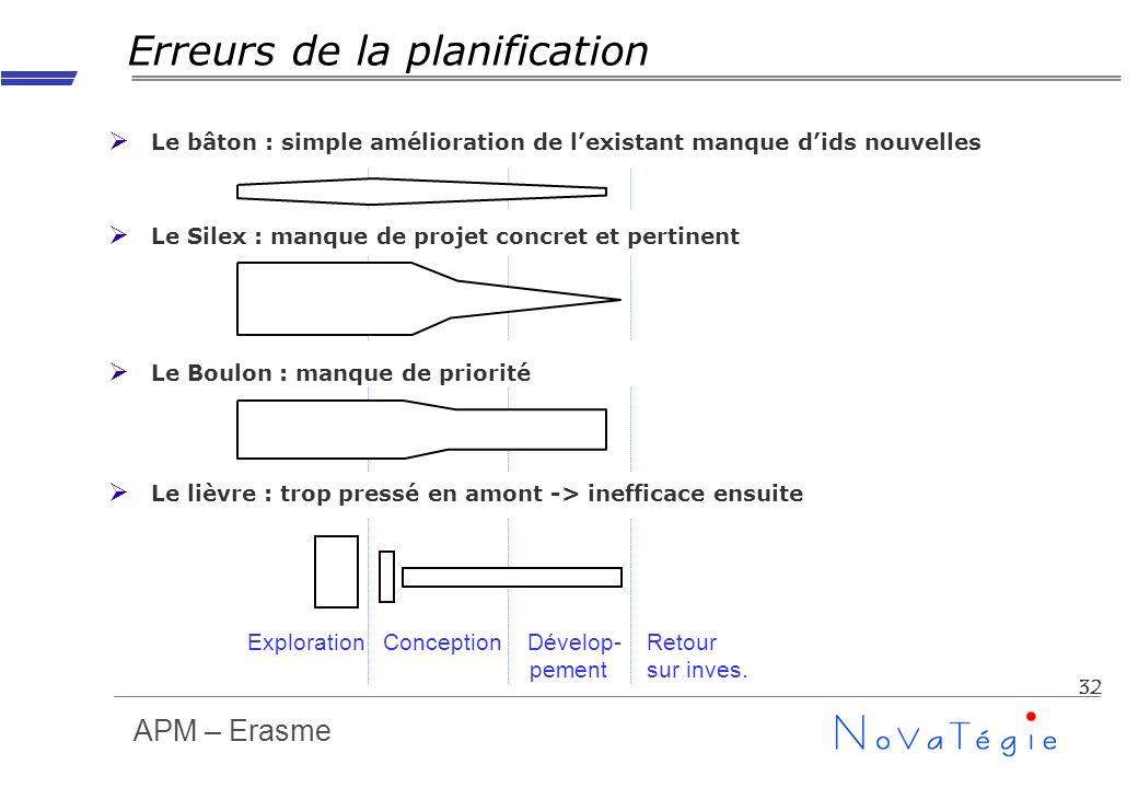 APM – Erasme 32 Erreurs de la planification Le bâton : simple amélioration de lexistant manque dids nouvelles Le Silex : manque de projet concret et p