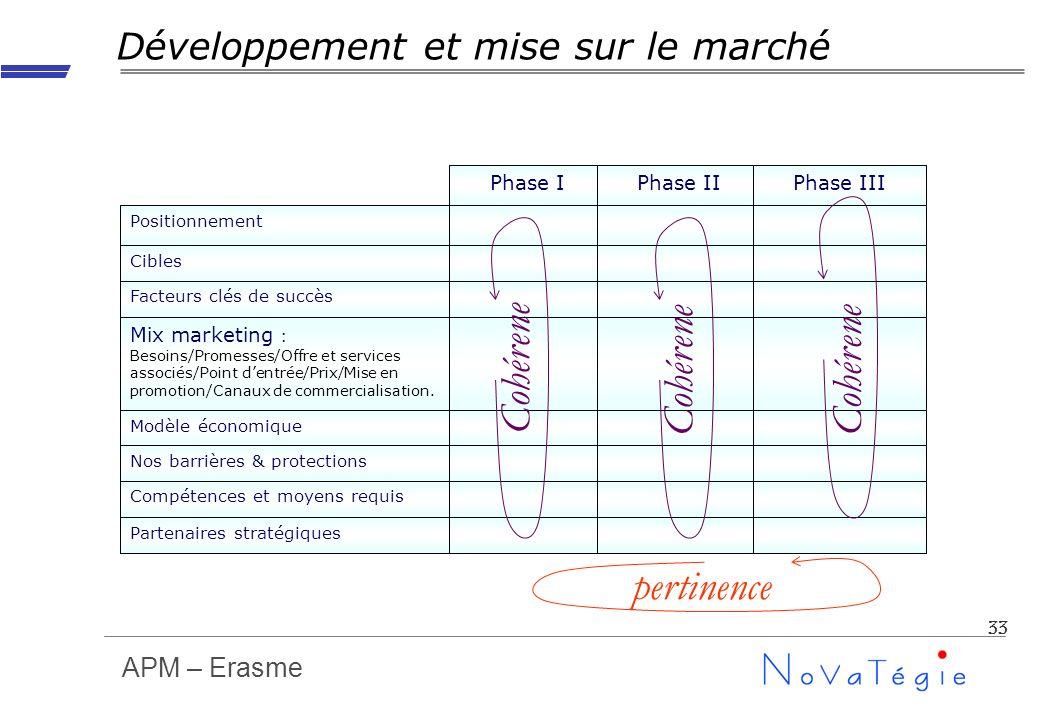 APM – Erasme 33 Phase IIIPhase IIPhase I Partenaires stratégiques Compétences et moyens requis Nos barrières & protections Modèle économique Mix marke