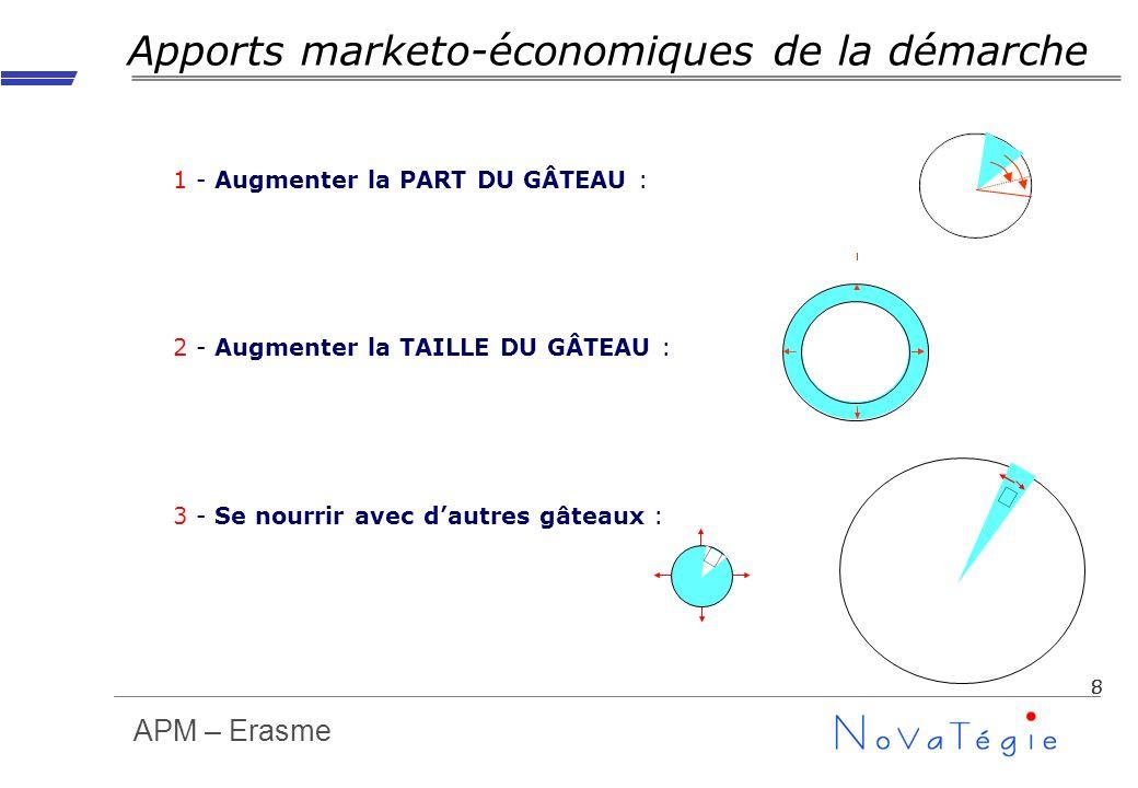 APM – Erasme 8 Apports marketo-économiques de la démarche 1 - Augmenter la PART DU GÂTEAU : 2 - Augmenter la TAILLE DU GÂTEAU : 3 - Se nourrir avec da