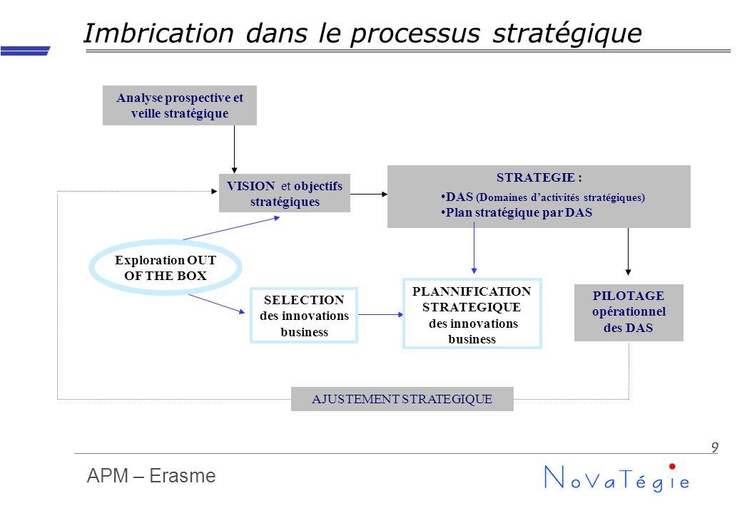 APM – Erasme 9 Imbrication dans le processus stratégique VISION et objectifs stratégiques Analyse prospective et veille stratégique STRATEGIE : PILOTA