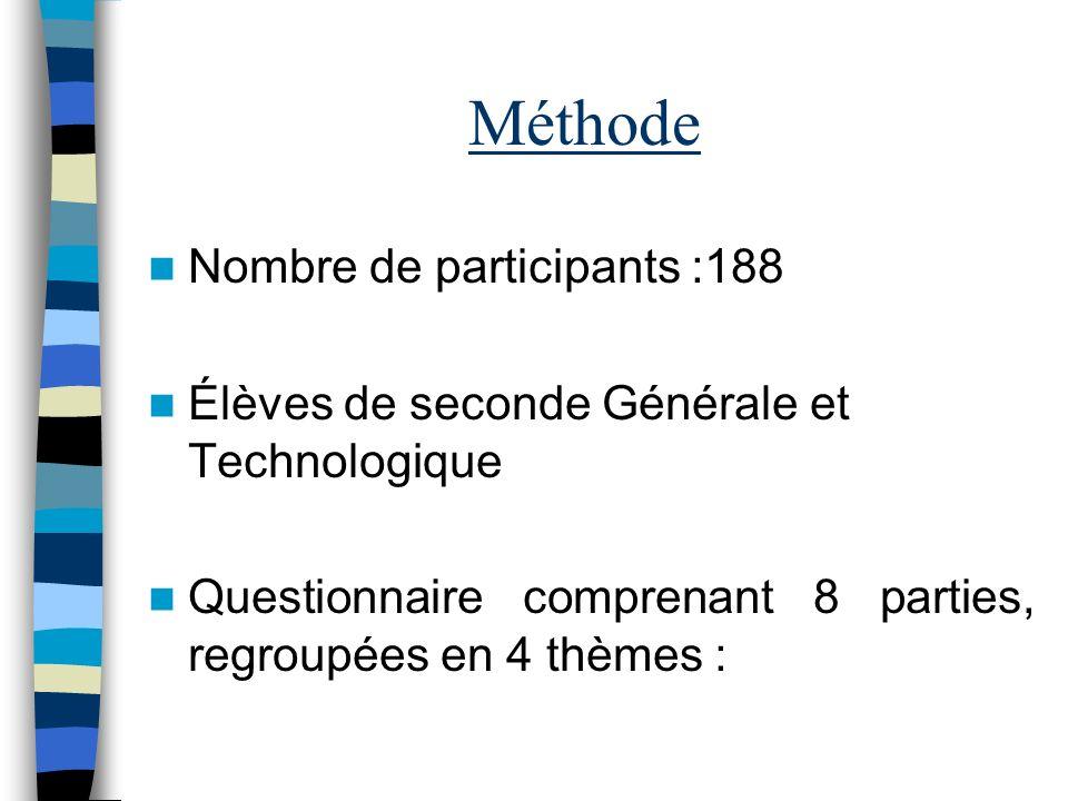Méthode Nombre de participants :188 Élèves de seconde Générale et Technologique Questionnaire comprenant 8 parties, regroupées en 4 thèmes :