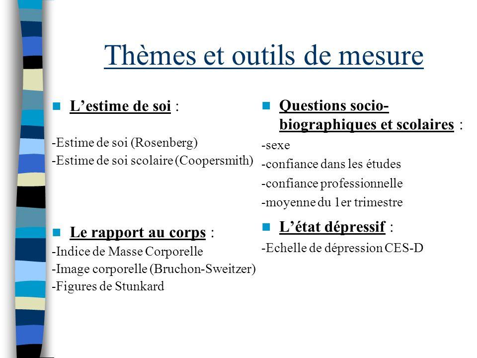 Thèmes et outils de mesure Lestime de soi : -Estime de soi (Rosenberg) -Estime de soi scolaire (Coopersmith) Le rapport au corps : -Indice de Masse Co