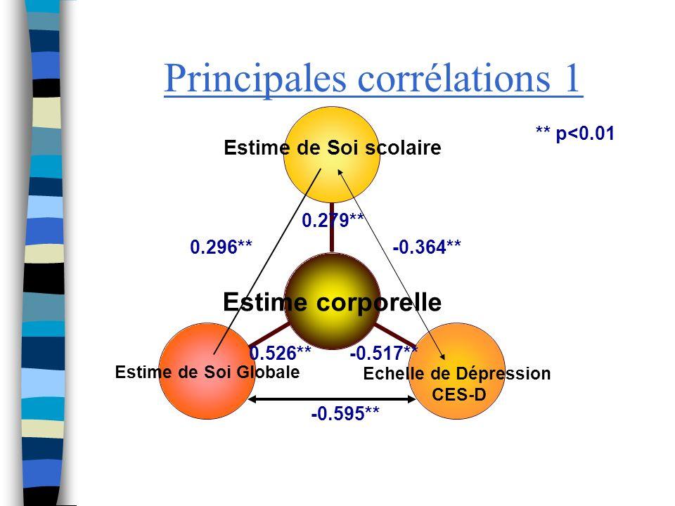Principales corrélations 2 0.32**0.413** 0.535** 0.635** 0.201** ** p<0.01