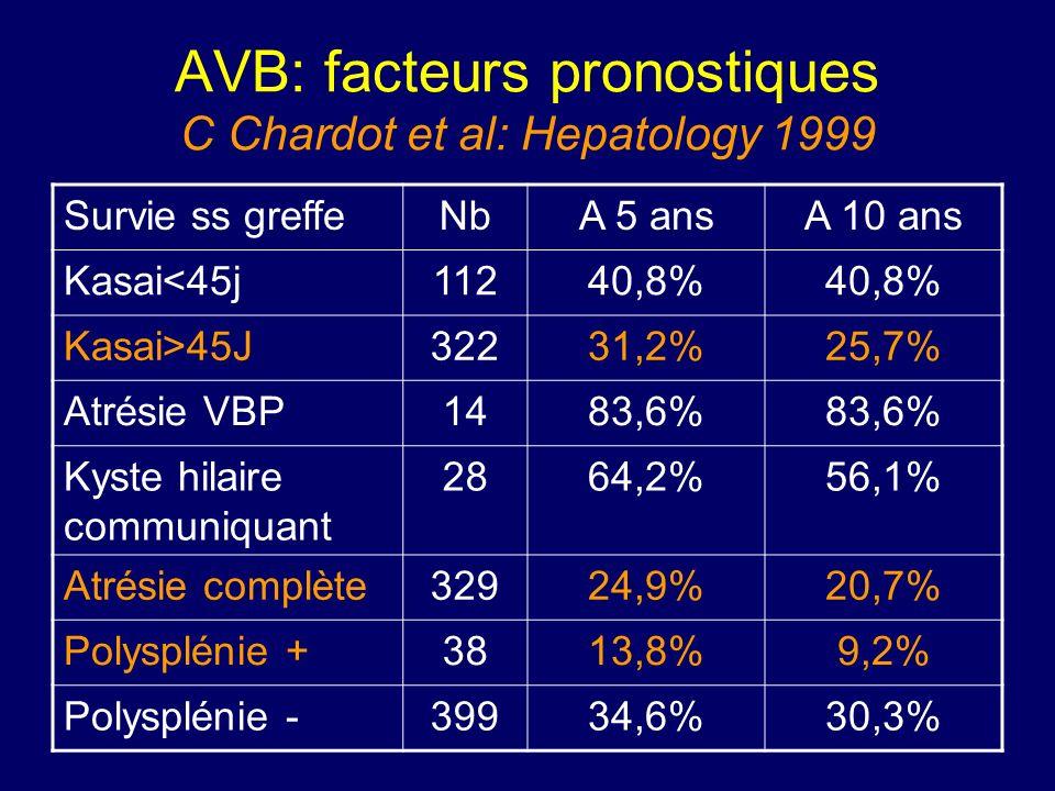AVB: facteurs pronostiques C Chardot et al: Hepatology 1999 Survie ss greffeNbA 5 ansA 10 ans Kasai<45j11240,8% Kasai>45J32231,2%25,7% Atrésie VBP1483