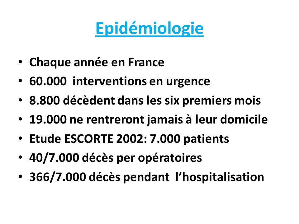Epidémiologie Chaque année en France 60.000 interventions en urgence 8.800 décèdent dans les six premiers mois 19.000 ne rentreront jamais à leur domi