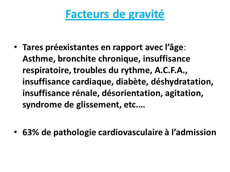 Facteurs de gravité Tares préexistantes en rapport avec lâge: Asthme, bronchite chronique, insuffisance respiratoire, troubles du rythme, A.C.F.A., insuffisance cardiaque, diabète, déshydratation, insuffisance rénale, désorientation, agitation, syndrome de glissement, etc.… 63% de pathologie cardiovasculaire à ladmission
