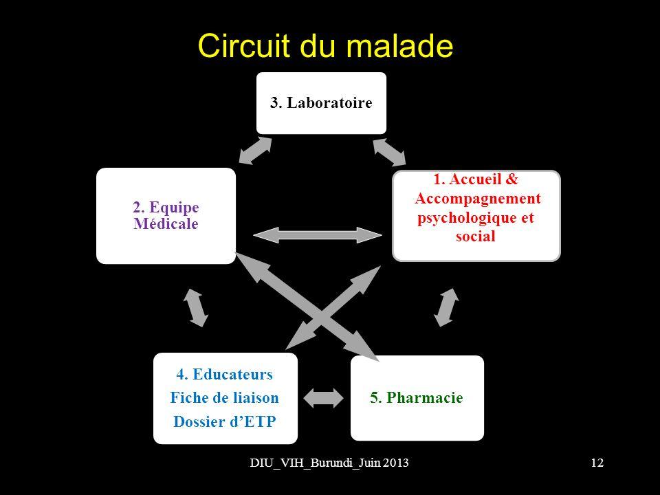 Circuit du malade DIU_VIH_Burundi_Juin 201312 3. Laboratoire 1. Accueil & Accompagnement psychologique et social 5. Pharmacie 4. Educateurs Fiche de l