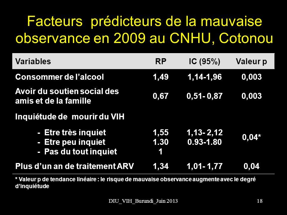 Facteurs prédicteurs de la mauvaise observance en 2009 au CNHU, Cotonou VariablesRPIC (95%)Valeur p Consommer de lalcool1,491,14-1,960,003 Avoir du so