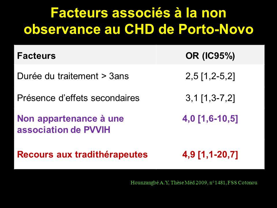Facteurs associés à la non observance au CHD de Porto-Novo FacteursOR (IC95%) Durée du traitement > 3ans2,5 [1,2-5,2] Présence deffets secondaires3,1