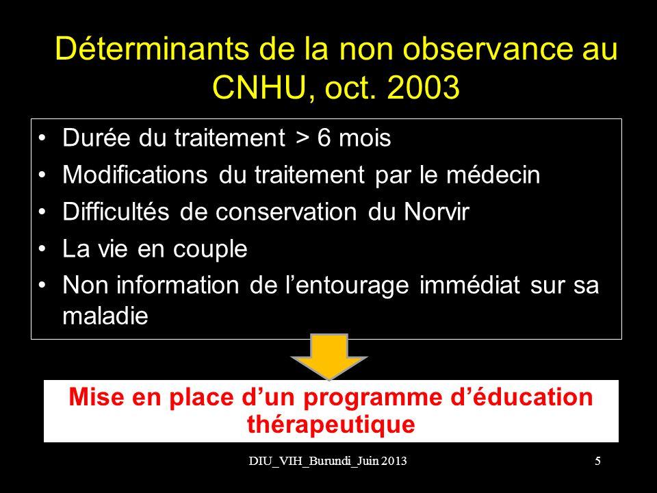 DIU_VIH_Burundi_Juin 2013 Déterminants de la non observance au CNHU, oct. 2003 Durée du traitement > 6 mois Modifications du traitement par le médecin